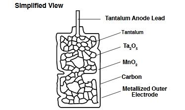The Internal Structure of the Solid Tantalum Electrolytic Capacitor