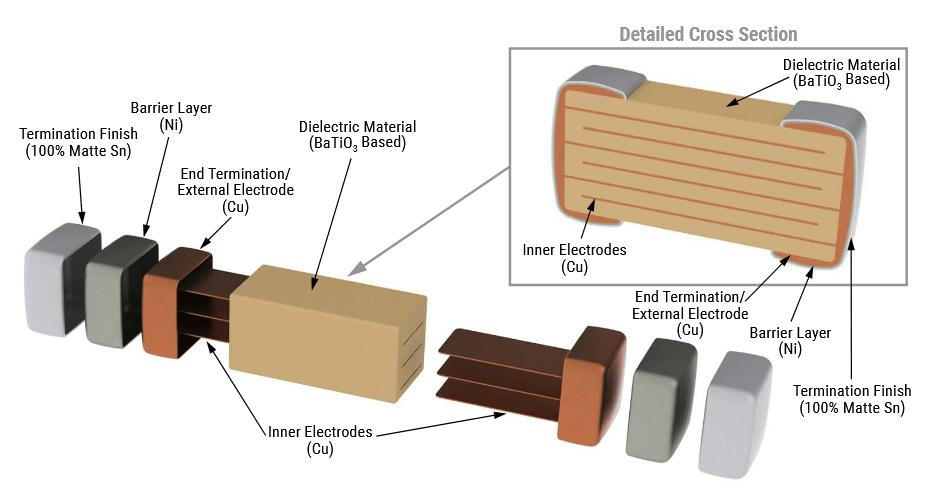 Internal Structure of Chip Multilayer Ceramic Capacitor