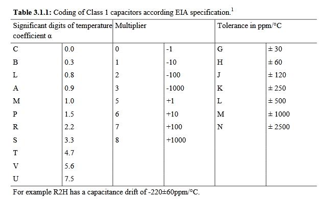 Coding of Class 1 Capacitors According to EIA Specification
