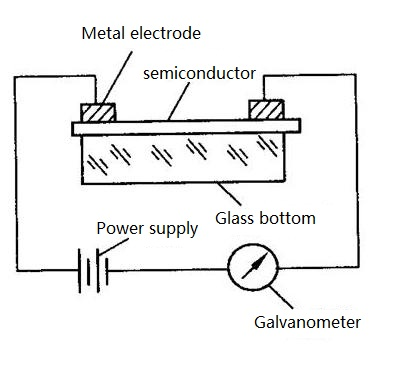 The Structure of Photoresistor