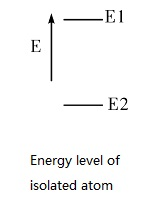 Energy Level of Atom