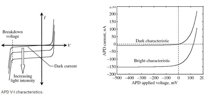 Bright Current and Dark Current