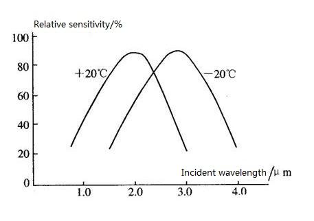 Temperature Characteristics