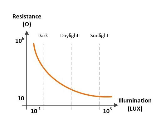 Photoresistor Characteristic Curve