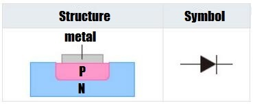 Diode Structure and Diode Symbol