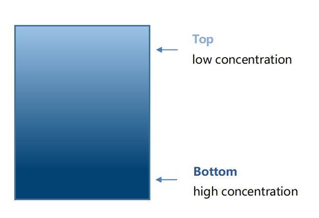 Figure 5. Delamination of Electrolyte