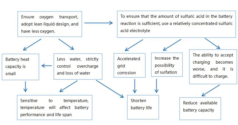 Figure 8. Influence of AGM Battery Lean Liquid Design on Battery Performance