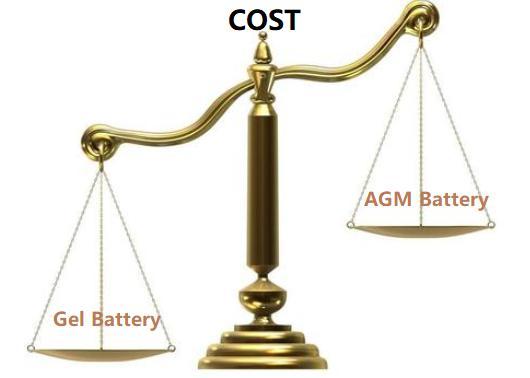 Figure 12. AGM vs. Gel Batteries: Cost