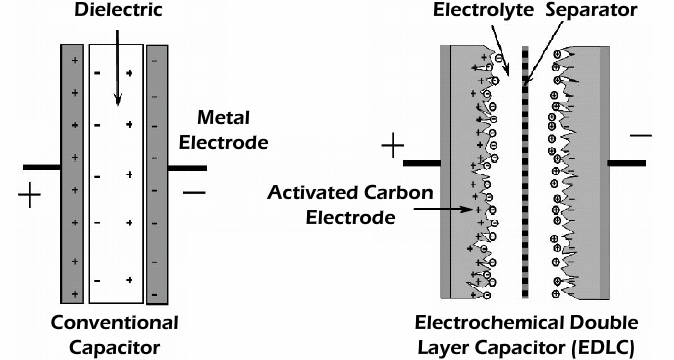 Structure of Aluminium Electrolytic Capacitors VS Ultracapacitor EDLC