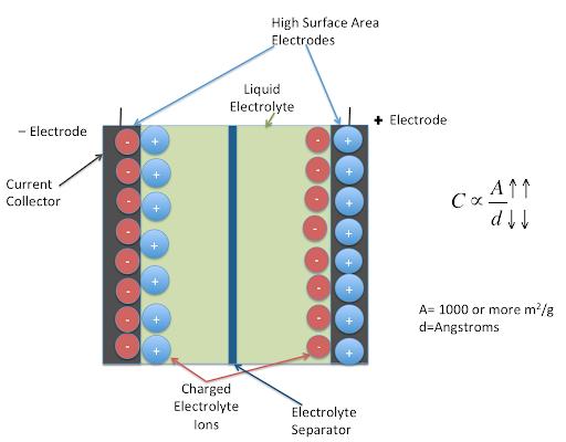 How Supercapacitors Work