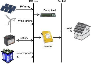 Supercapacitors in Solar System