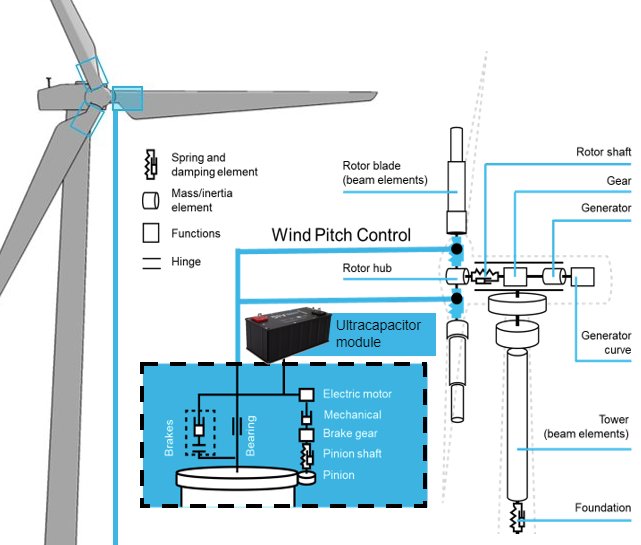 Supercapacitors Solve the Unreliabity of Wind Turbine Pitch Control