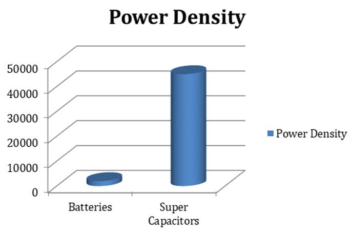 Power Density of Supercapacitor and Batteries