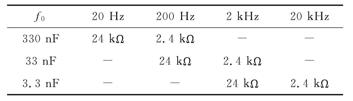Table 1. Correspondence between Oscillation Frequency f0 and Resistance & Capacitance
