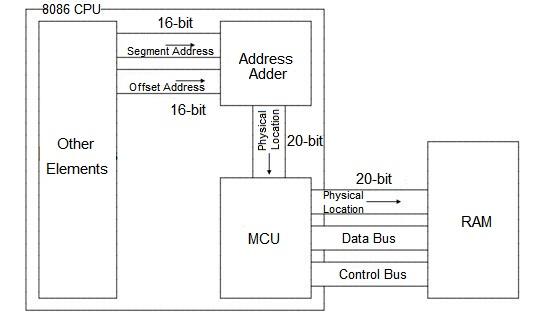 8086 CPU Reading