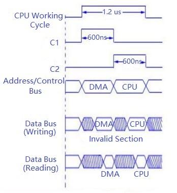 DMA and CPU Alternate Access Time