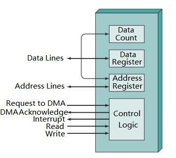 DMA Working Process