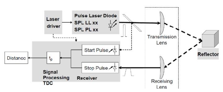 Working principle of laser distance measuring device