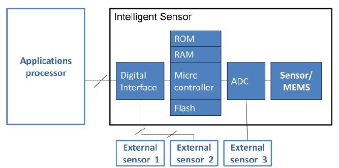 The Structure of Intelligent Sensor