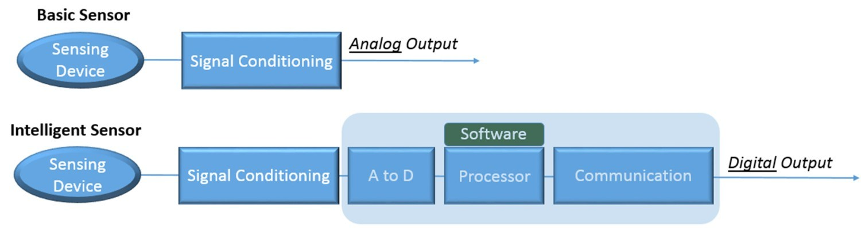 Sensor Drive IoT Intelligent System