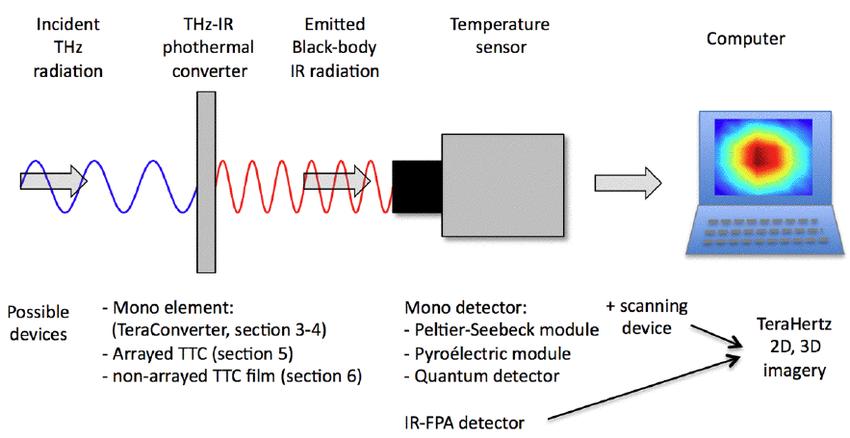 How a Temperature Sensor Works