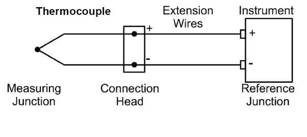 Thermocouple Instrument Connection