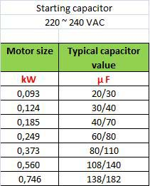 Starting Capacitor Table