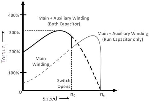 Torque-speed characteristic