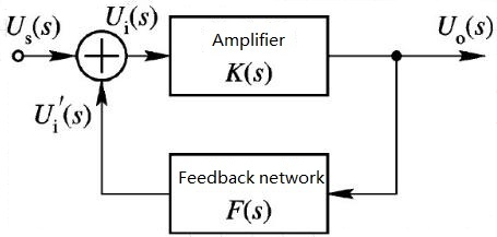 Block diagram of feedback oscillator