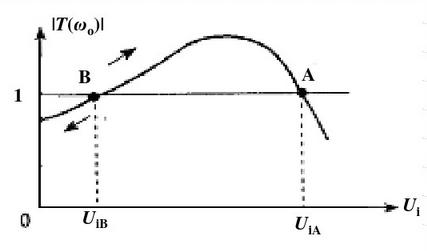 Stable conditions of the oscillator