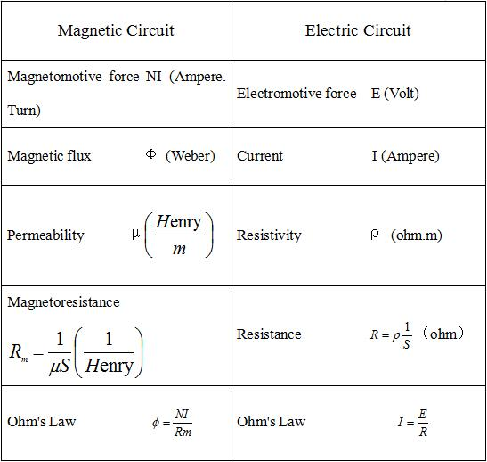 Correspondense Between Magnetic Circuits and Electric Circuits