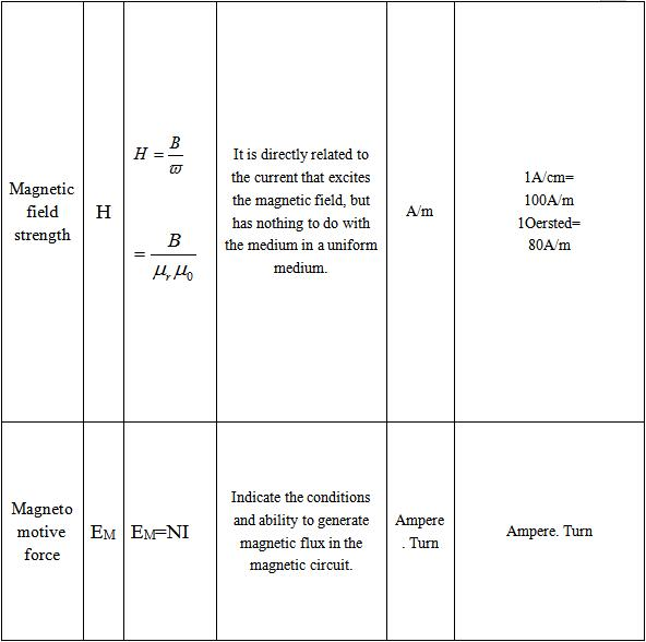 Basic Physical Quantities of Magnetic Field and Magnetic Circuit