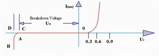 the volt-ampere characteristic curve of Zener diode