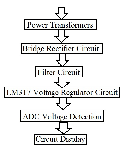 principle of digital display adjustable regulated power supply