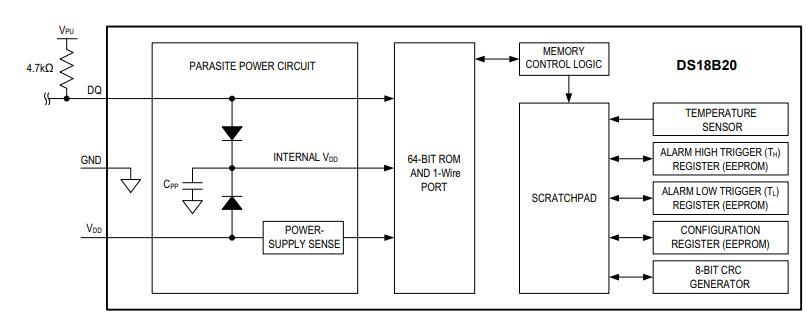 ds18b20 block diagram