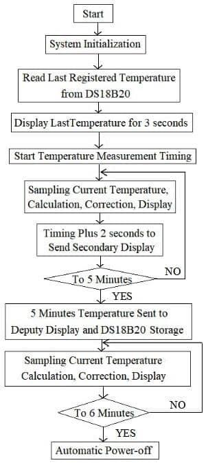 block diagram of the main program