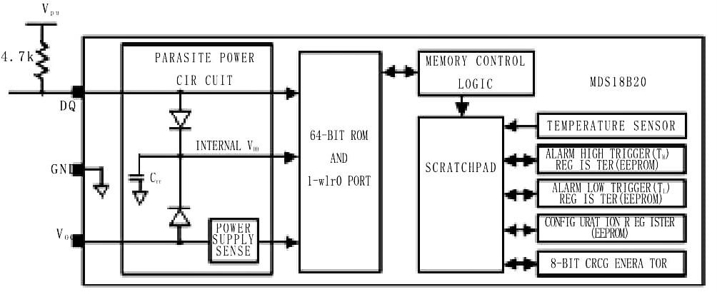 ds18b20 internal structure