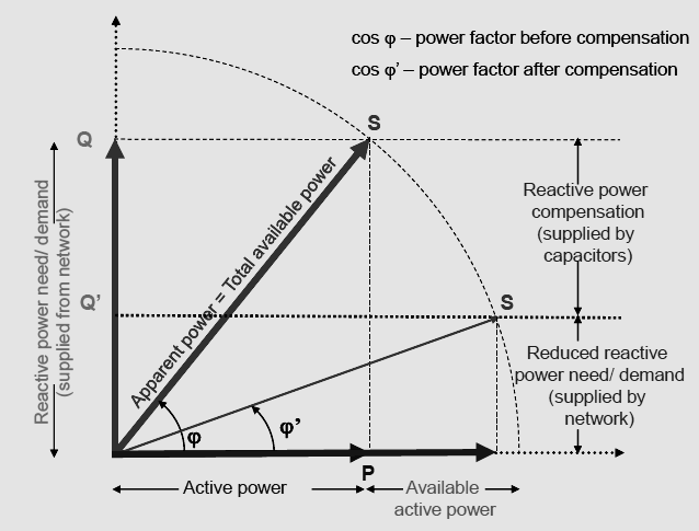Reactive power compensation supplied by capacitors