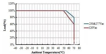 Power Derating Curve (Load vs Ambient Temperature)
