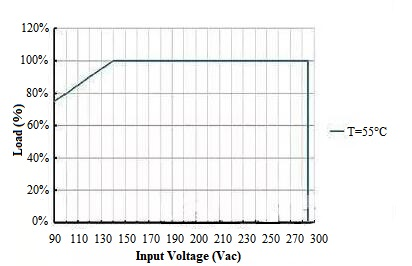 Power Derating Curve (Load vs Input Voltage)