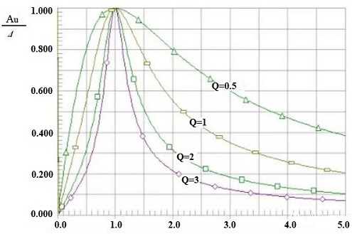 frequency characteristics