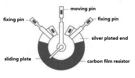 Carbon Film Potentiometer Structure