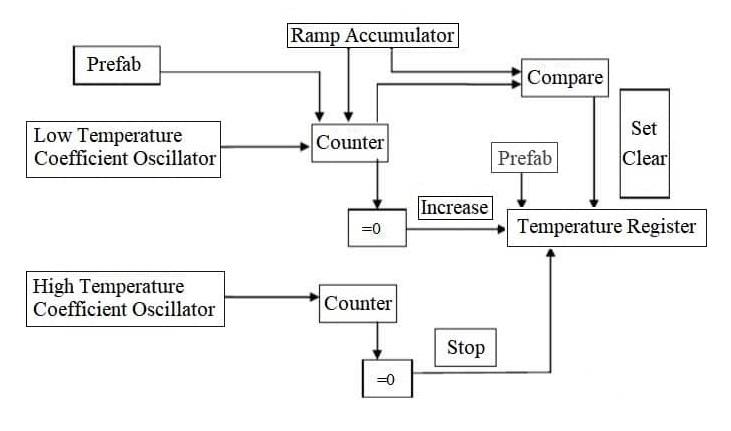ds18b20 temperature measurement principle diagram