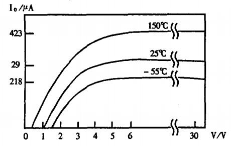 Figure 2 I-V curve of AD590