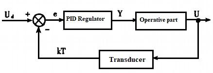 Figure 4 PID control principle diagram