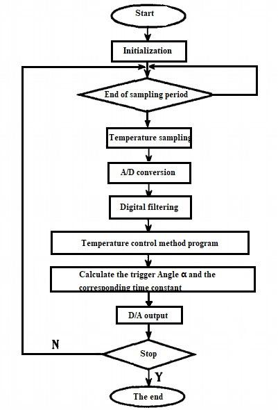 Figure 5 PID control program flow chart