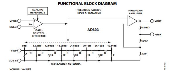 ad603 functional block diagram