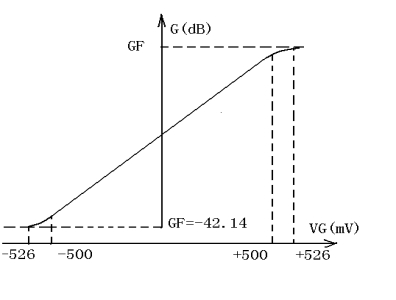 Figure 5 The relationship between gain GF and control voltage VG