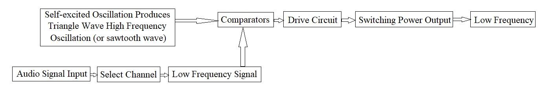 principle block diagram