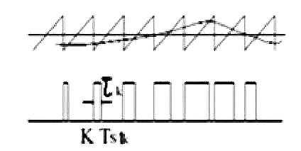 modulation waveform graph